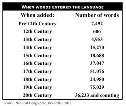 Chart showing how many words entered the English language and when.