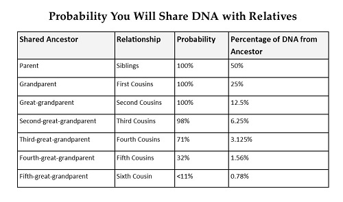 Chart showing the probability you will share DNA with Relatives